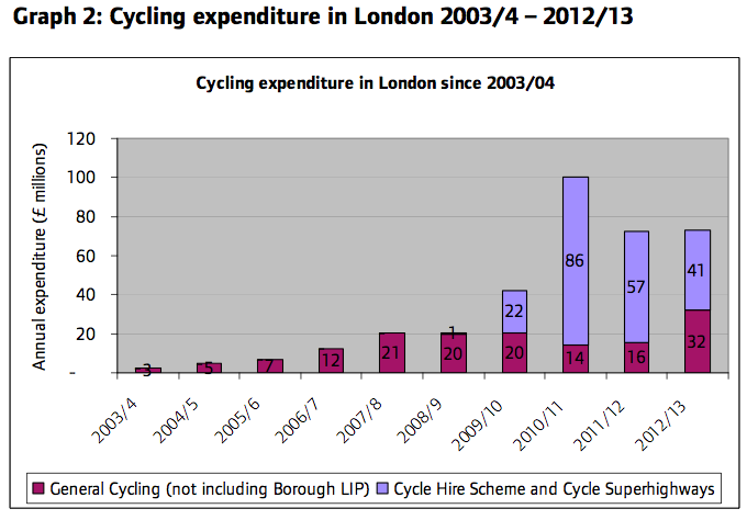 From the London Assembly's Gearing Up report