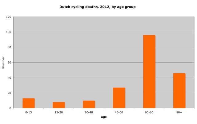 Dutch stats