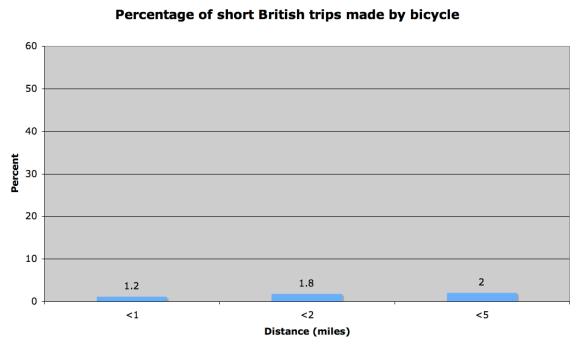 Source - National Travel Survey