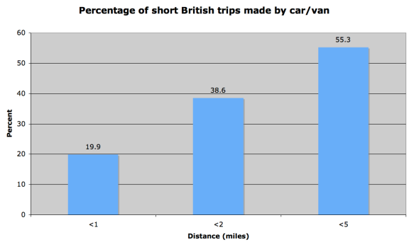 Source - National Travel Survey