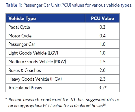 What PCU values mean in