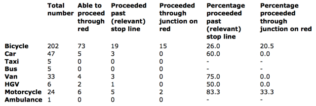 Figures for signal compliance by mode, including opportunity to progress