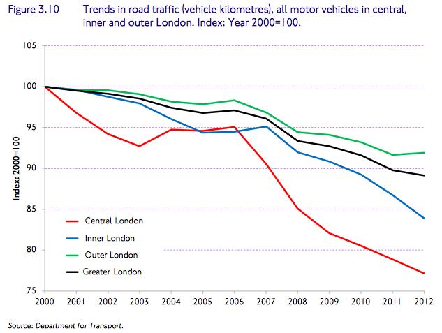 Average Car Journey Times Uk