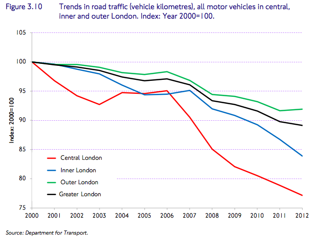 The decline in motor vehicle distance travelled in London