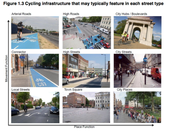 From page 13 of the London Cycle Design Standards