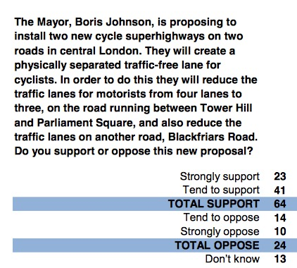 Question from YouGov/Cycling Works poll