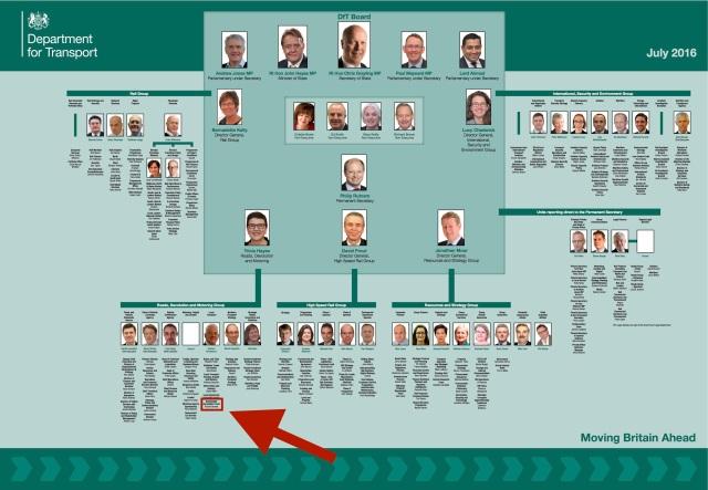 dft-organisation-chart